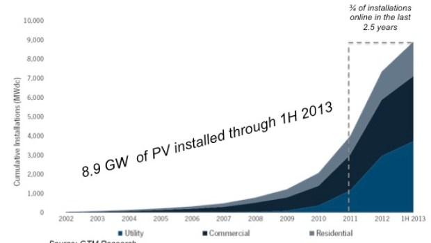 US-solar-power-growth