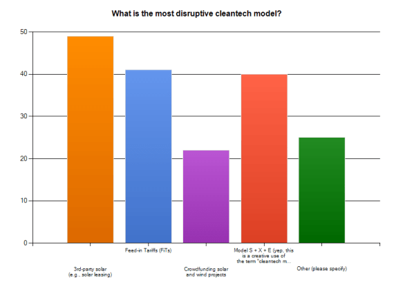 most disruptive cleantech model