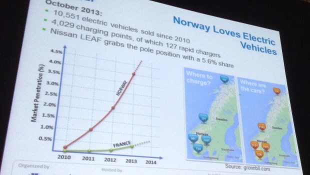 Norway Loves Electric Vehicles