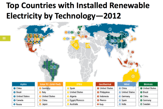 clean energy world leaders 2012