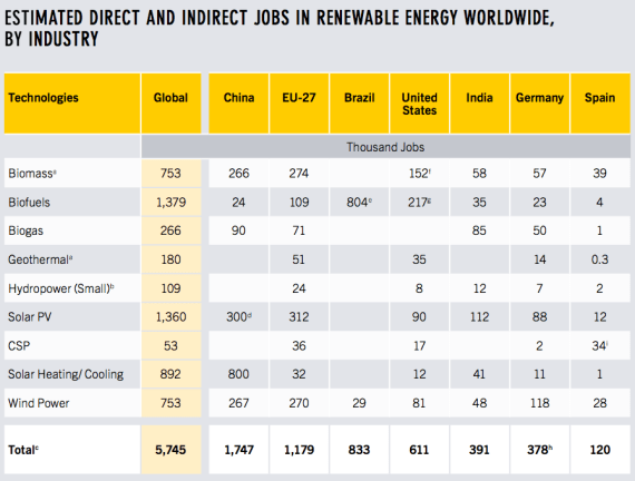 global renewable energy jobs