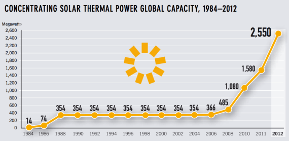 global solar thermal power growth