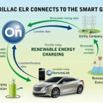 Cadillac ELR Smart Grid Diagram.