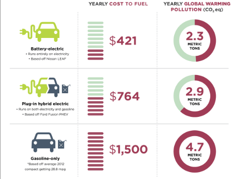 Electric vehicle to gas engine cost comparison