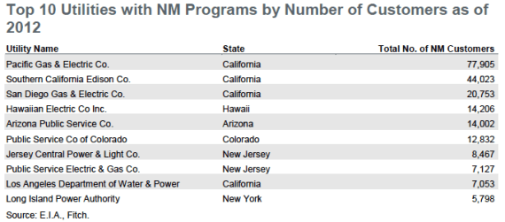 Top 10 net metering utilities