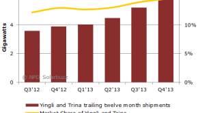 140127_ttm_shipments_and_market_share_of_yingli_green_energy_and_trina_solar