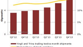 140127_ttm_shipments_and_market_share_of_yingli_green_energy_and_trina_solar
