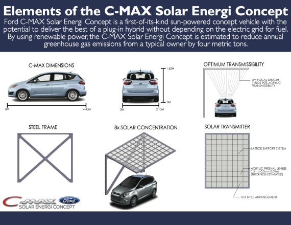 CMAX Solar Energi ELEMENTS