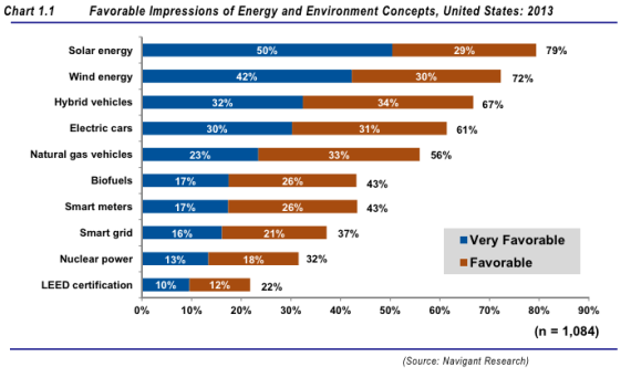 Consumer approval of clean energy