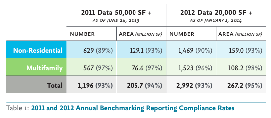 Seattle 2011-2012 Energy Benchmarking Compliance Rates