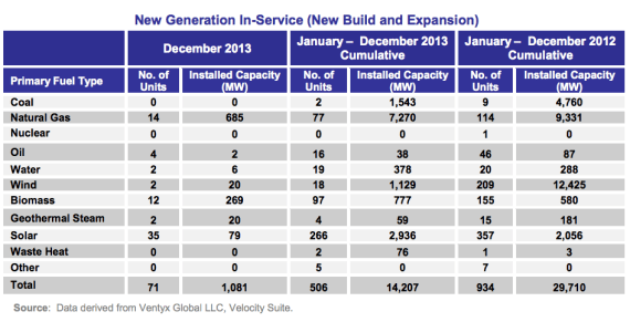 new us power capacity renewable energy 2013