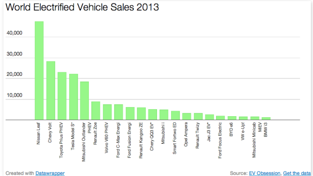 World EV sales 2013