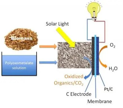 new solar powered fuel cell