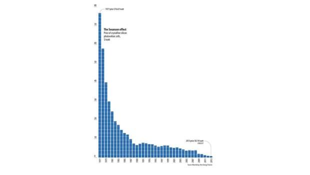 Nice Solar Stats
