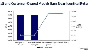 MaaS and Customer-Owned Models Earn Near-Identical Returns - Courtesy Lux Reseach, Inc