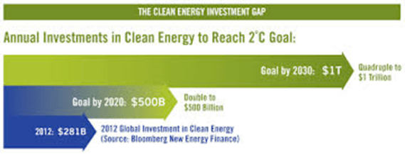 Clean Energy Investment Gap