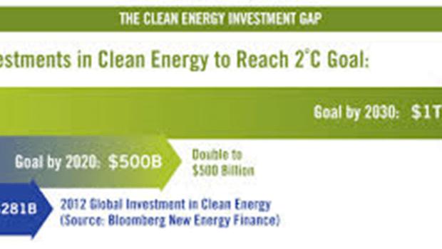 Clean Energy Investment Gap