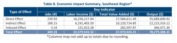 Southeast US Economic Impact of Energy Efficiency