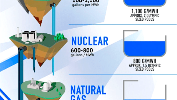 Water used for power (1BOG.org)
