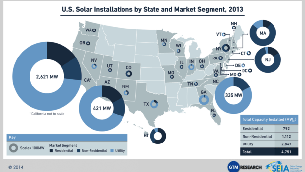 Courtesy Solar Market Insight Year in Review 2013