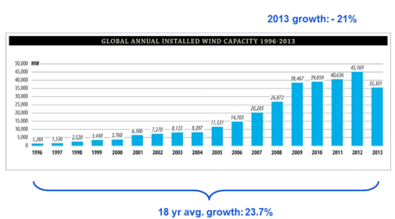 2013 Wind Energy Growth