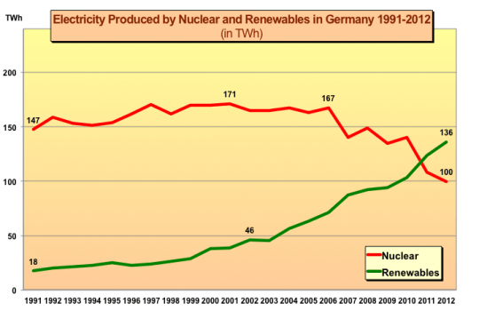 nuclear germany