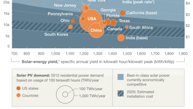solar grid parity McKinsey