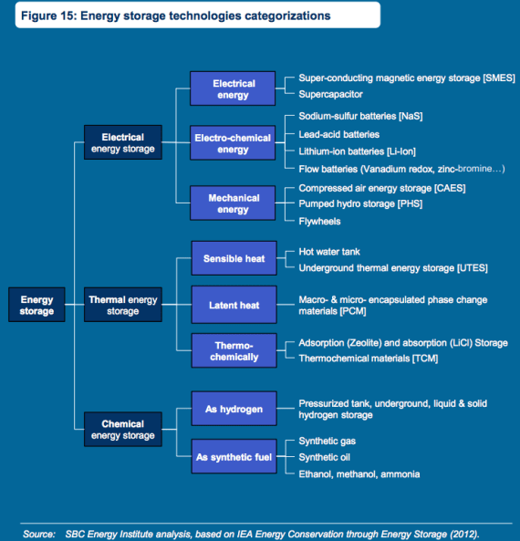 types of energy storage