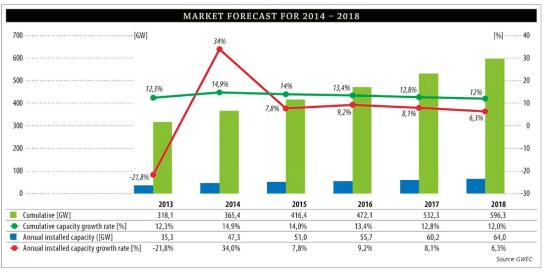 wind energy forecast