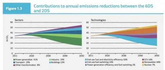 IEA-emissions-reduction