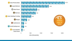 Renewable Energy Jobs by Technology