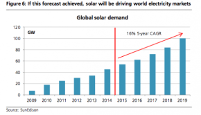 UBS-solar-growth