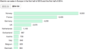 Europe-Electric-Car-Sales-2014-vs-2013