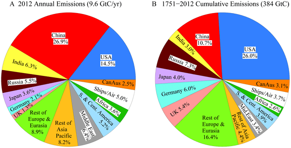 (A) 2012 emissions by source region, and (B) cumulative 1751–2012 emissions. Results are an update of Fig. 10 of [190] using data from [5].