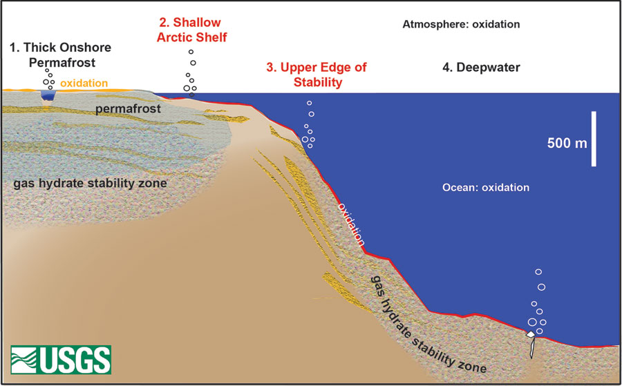 On this cross-section from onshore to deepwater ocean basin, gas hydrates occur in and beneath permafrost onshore and on continental shelves flooded over the past 15,000 years of sea level rise. For the deepwater system, the gas hydrate zone vanishes on upper continental slopes before thickening seaward in the shallow sediments with increasing water depth. On contemporary Earth, gas hydrates are most likely to be breaking down in Sectors 2 and 3. From Ruppel, Nature Knowledge, 2011.