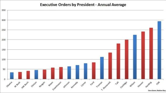 Executive Power Abuse >> Republicans to Sue Obama For Not Being Republican | PlanetPOV