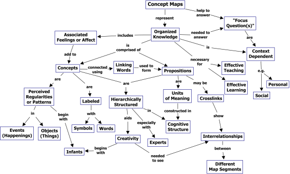 Illustration of a concept map