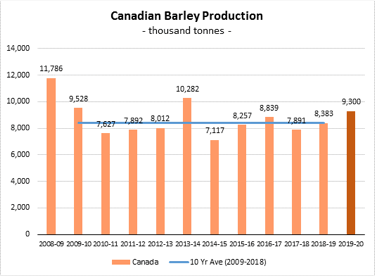 StatCan; AAFC; Forecast by CMBTC