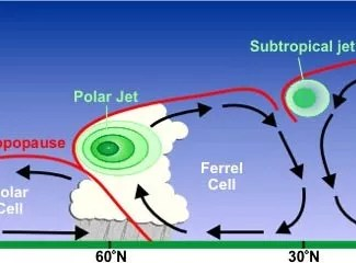Part of a diagram explaining how jetstream winds are formed (full size here).