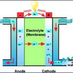Fuel Cells and Hydrogen for Preppers