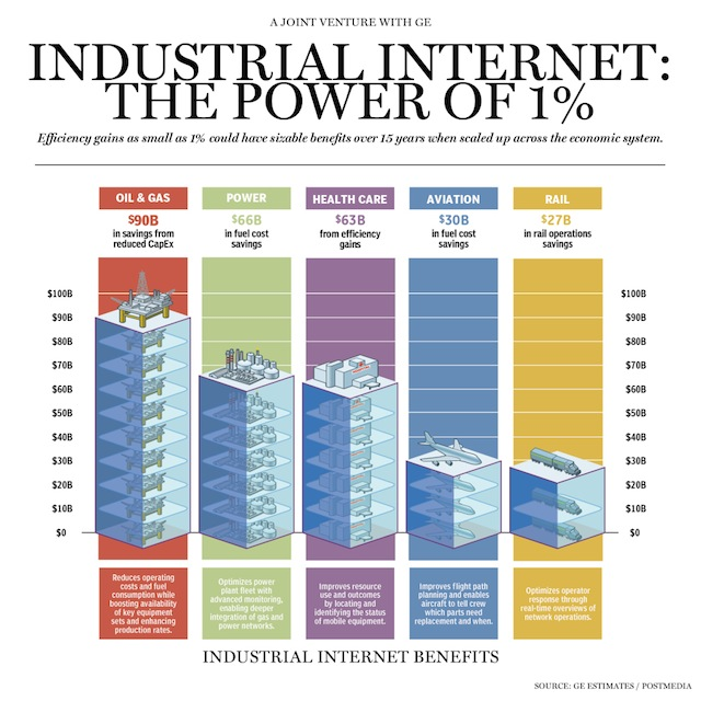 industria internet