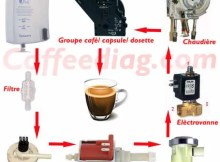 Comment Fonctionne Une Machine A Cafe Nespresso