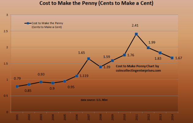 cost make penny
