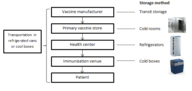 Due to broken cold storage and transportation facilities the entire vaccine supply from the manufacturer is unable to reach the immunization venues losing ...  sc 1 st  ColdStar Logistics & 25% Vaccines In India Get Wasted Each Year Cold Chain Is The Answer ...