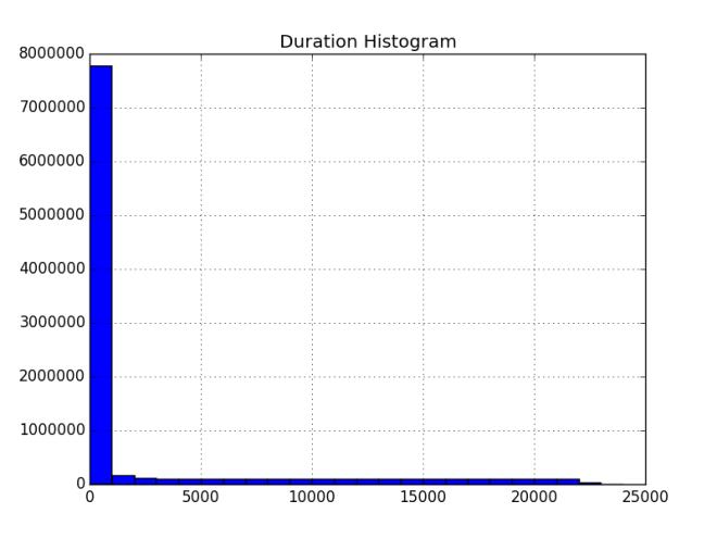 Job Duration Histogram
