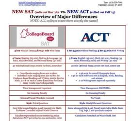 New-SAT-vs-New-ACT-Overview-of-Major-Differences-400pxWide