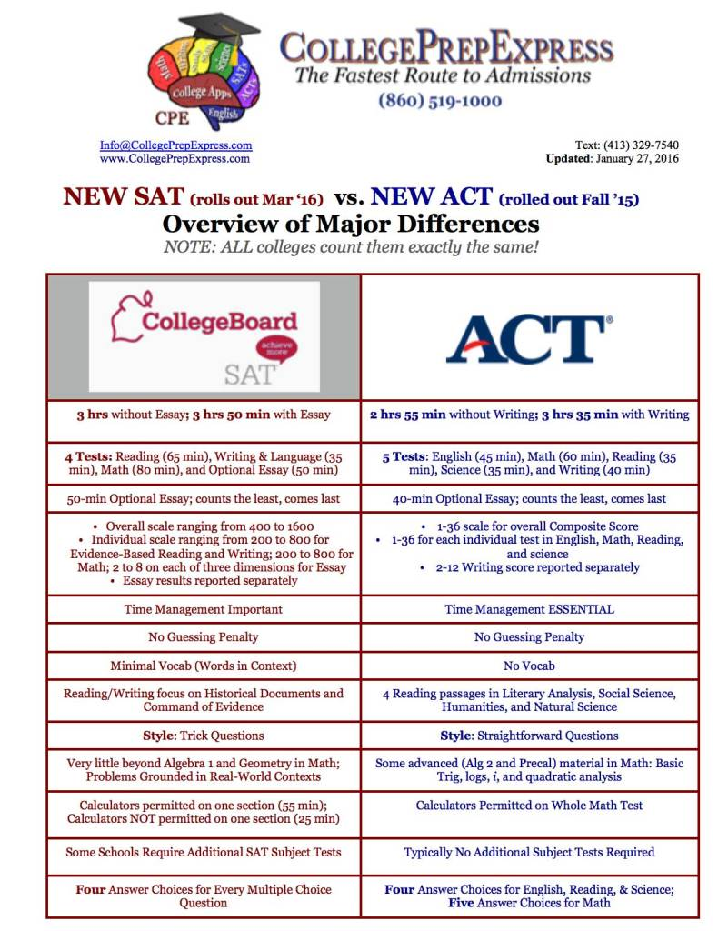 New-SAT-vs-New-ACT-Overview-of-Major-Differences-LARGE