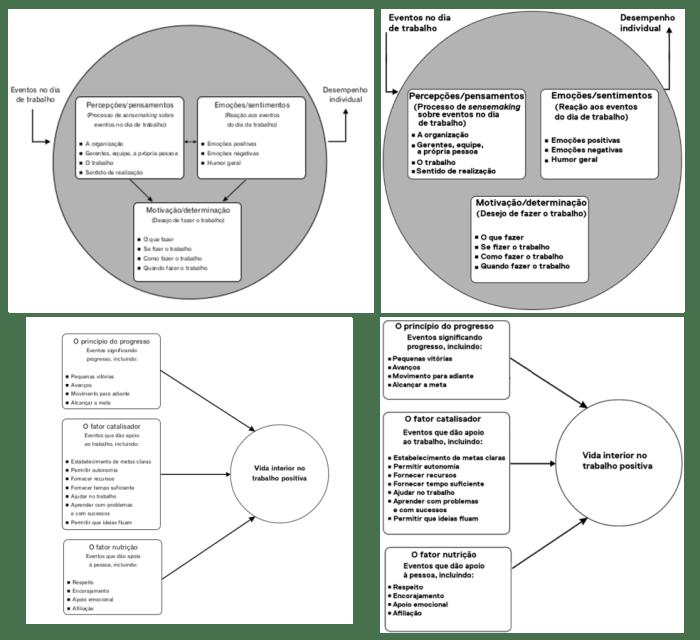 o princípio do progresso - editora rocco