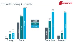 Crowdfunding Growth By Model