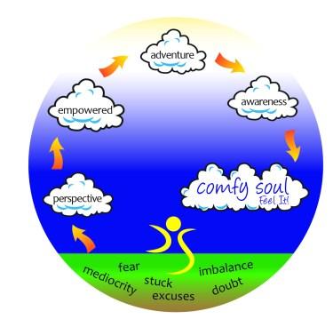 Comfy model circle